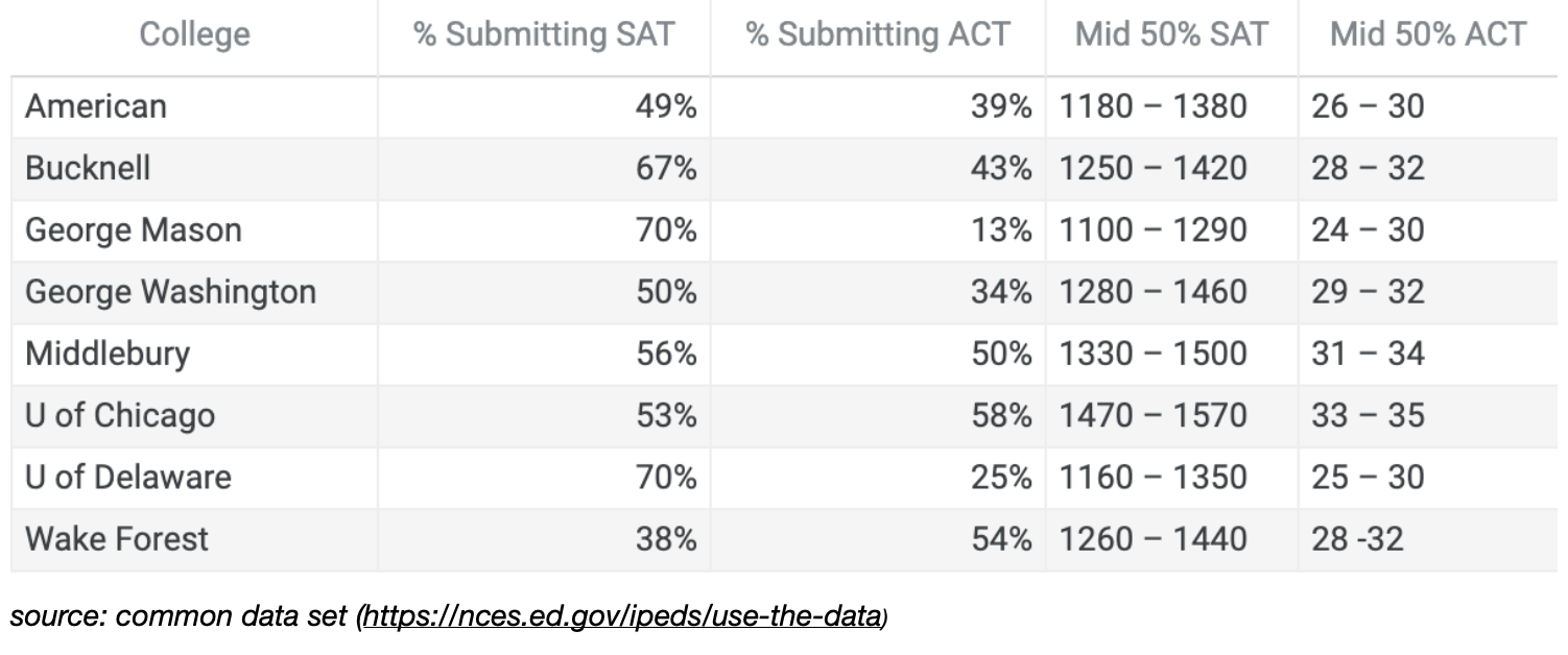 Statistics from Test Optional Universities showing that many students still submit test scores